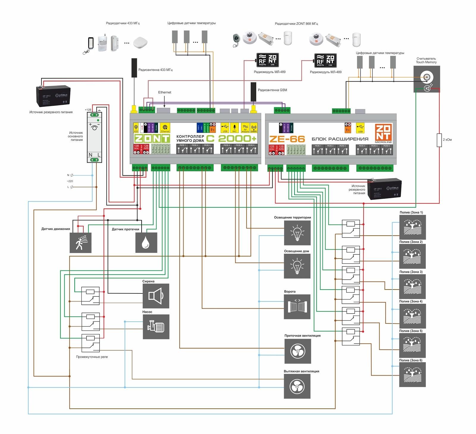 ZONT C2000+ контроллер умного дома купить, цена, отзывы, характеристики, официальный магазин | Москва, Волоколамское шоссе, 103, тел. +7 (495) 208-00-68